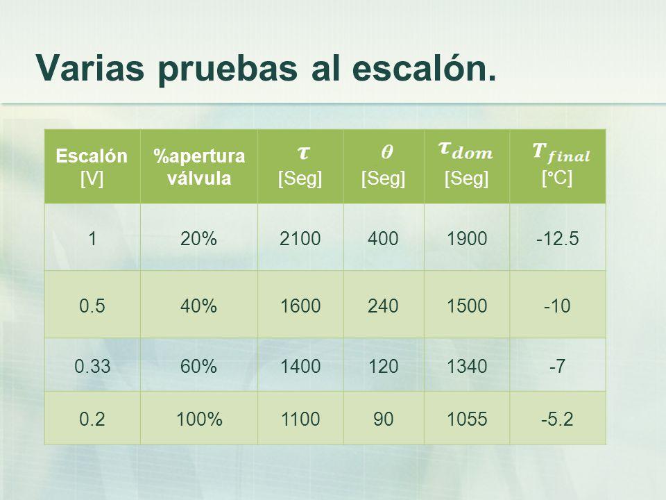 Varias pruebas al escalón. Escalón [V] %apertura válvula[Seg] [°C] 120%21004001900-12.5 0.540%16002401500-10 0.3360%14001201340-7 0.2100%1100901055-5.