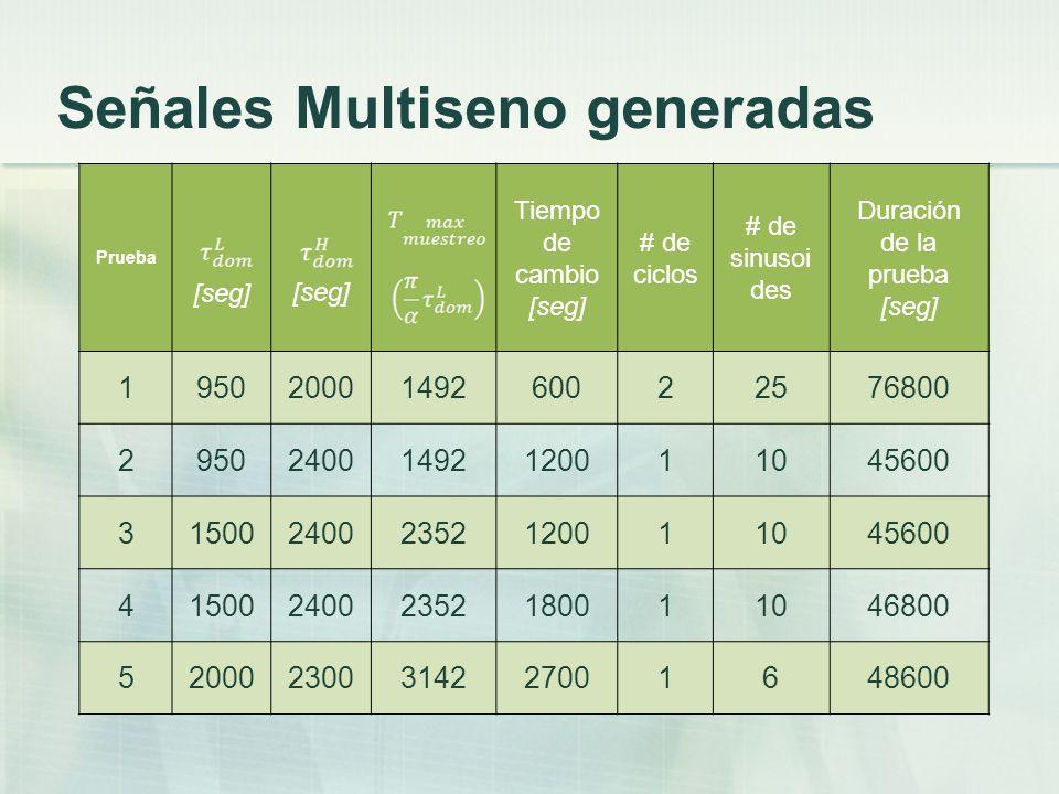 Señales Multiseno generadas Prueba [seg] Tiempo de cambio [seg] # de ciclos # de sinusoi des Duración de la prueba [seg] 19502000149260022576800 29502