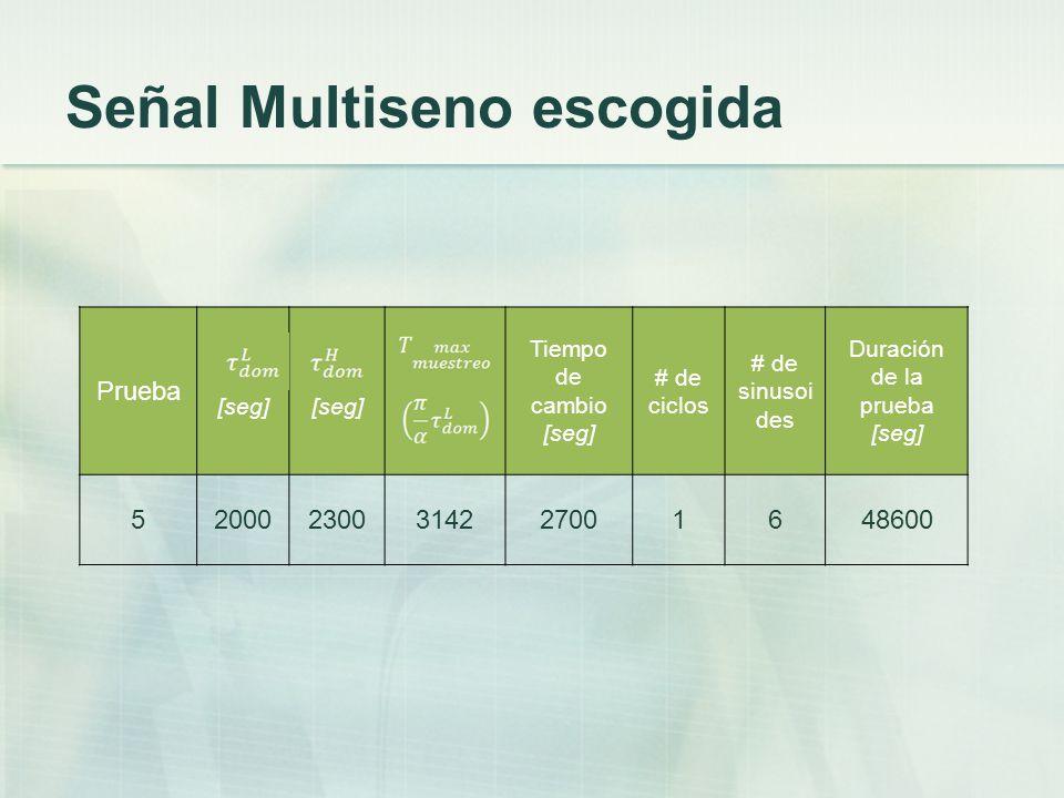 Señal Multiseno escogida Prueba [seg] Tiempo de cambio [seg] # de ciclos # de sinusoi des Duración de la prueba [seg] 520002300314227001648600