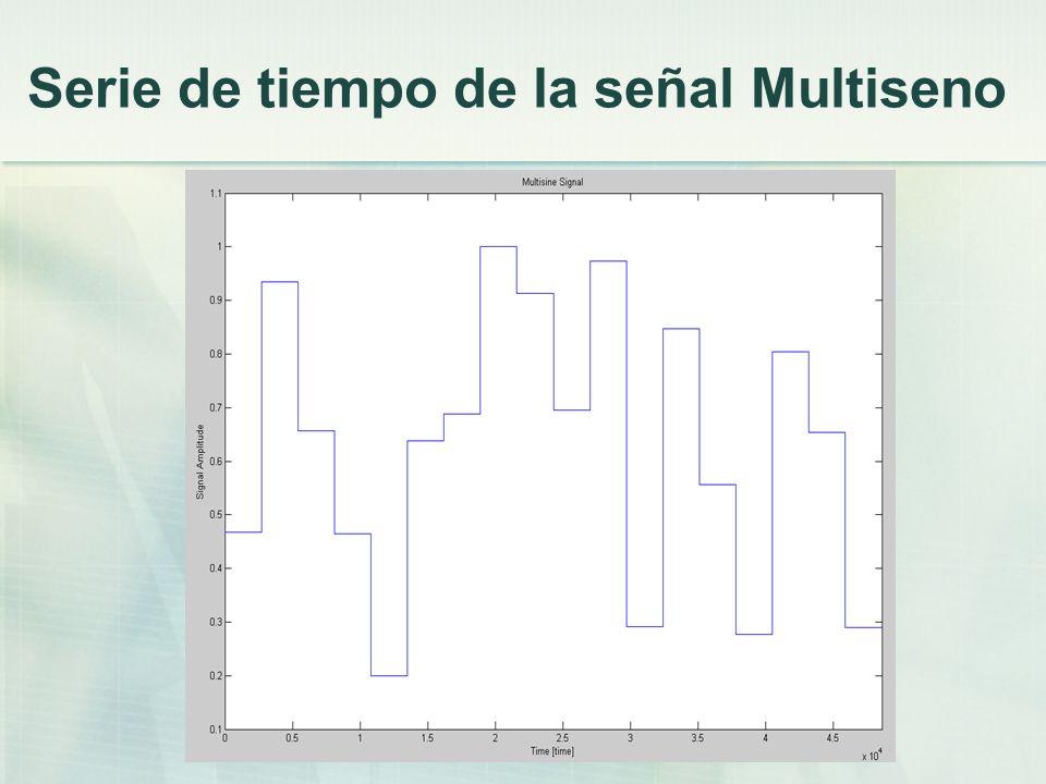 Serie de tiempo de la señal Multiseno