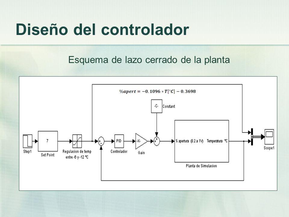 Diseño del controlador Esquema de lazo cerrado de la planta