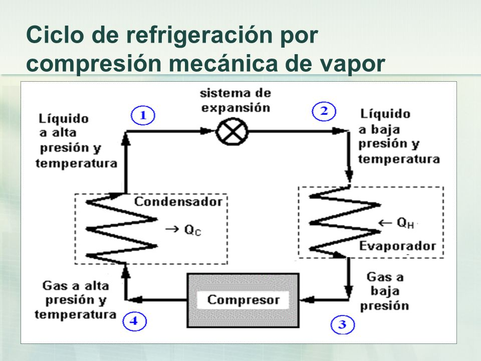 Objetivos de control del proceso Controlar la temperatura dentro de una cámara frigorífica.