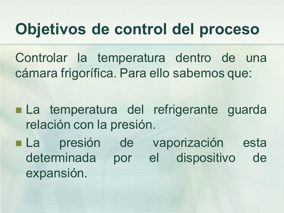 Objetivos de control del proceso Controlar la temperatura dentro de una cámara frigorífica. Para ello sabemos que: La temperatura del refrigerante gua