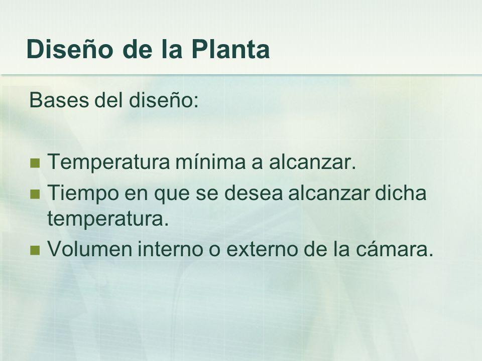 Diseño de la Planta Bases del diseño: Temperatura mínima a alcanzar. Tiempo en que se desea alcanzar dicha temperatura. Volumen interno o externo de l
