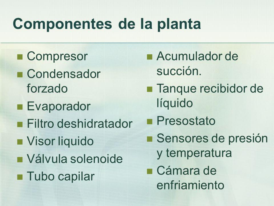 Respuesta de la Planta:Respuesta de la Planta filtrada: