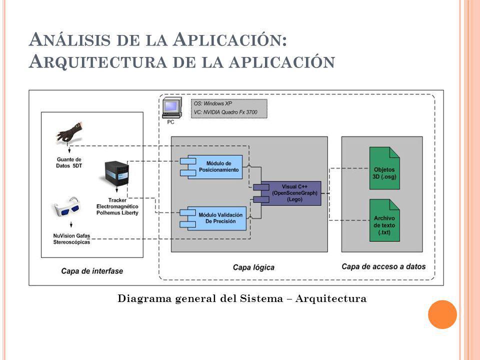 A NÁLISIS DE LA A PLICACIÓN : A RQUITECTURA DE LA APLICACIÓN Diagrama general del Sistema – Arquitectura