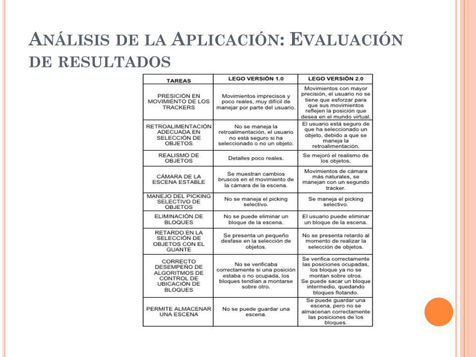 A NÁLISIS DE LA A PLICACIÓN : E VALUACIÓN DE RESULTADOS