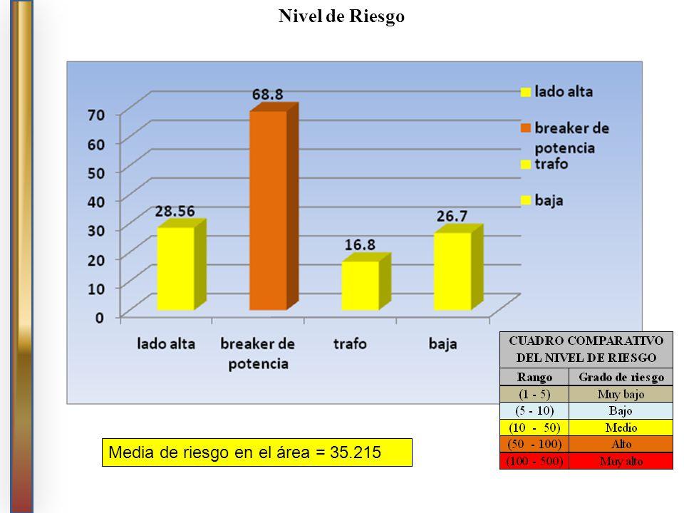 Nivel de Riesgo Media de riesgo en el área = 35.215