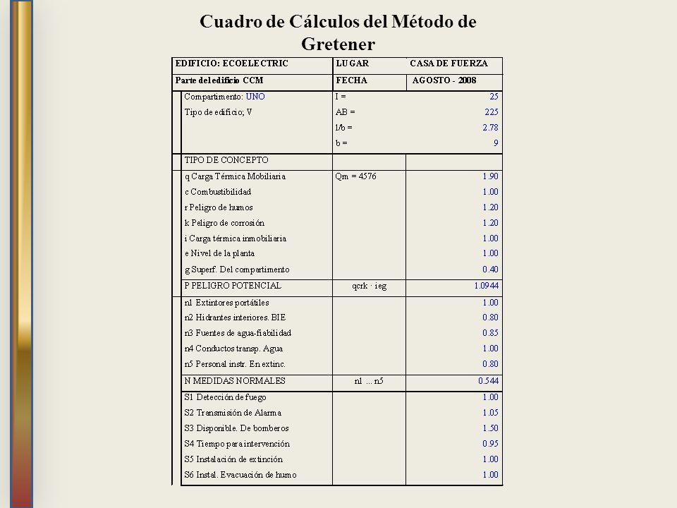 Cuadro de Cálculos del Método de Gretener