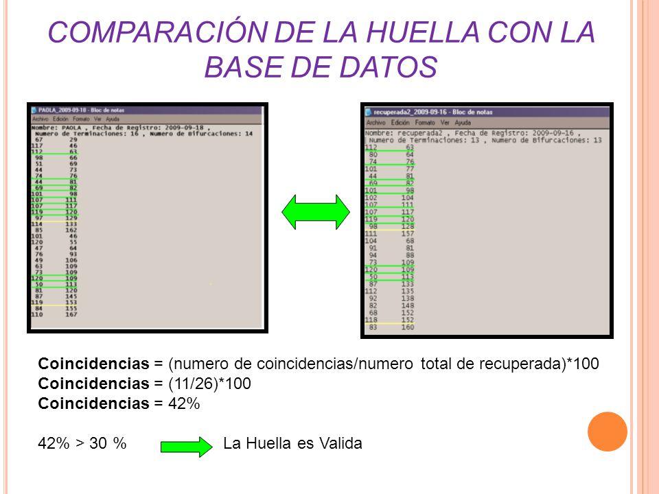 COMPARACIÓN DE LA HUELLA CON LA BASE DE DATOS Coincidencias = (numero de coincidencias/numero total de recuperada)*100 Coincidencias = (11/26)*100 Coincidencias = 42% 42% > 30 % La Huella es Valida