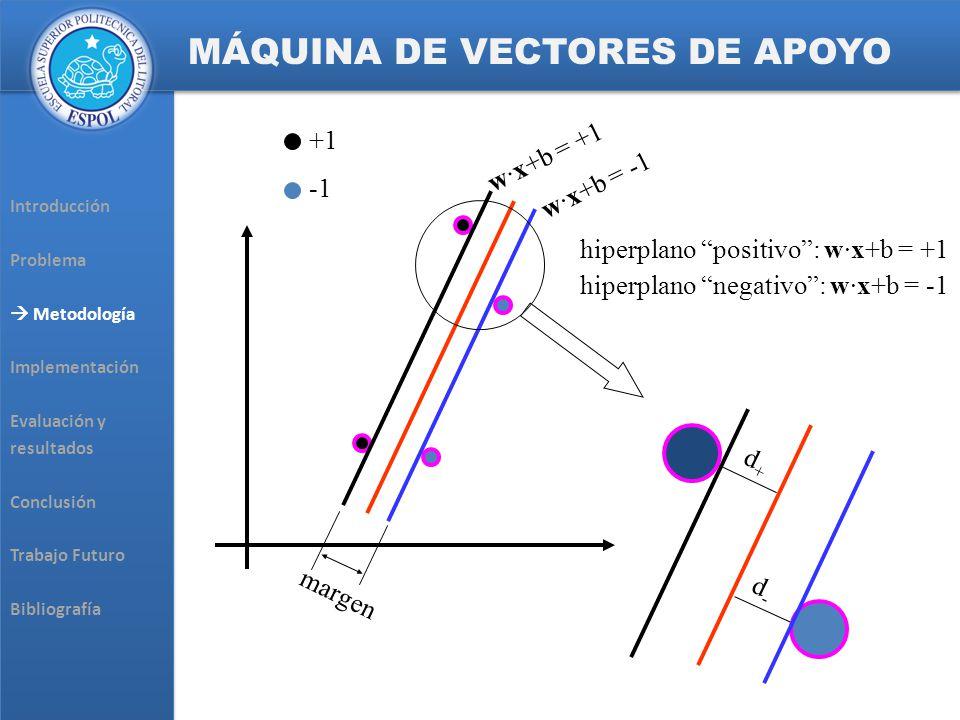 Introducción Problema Metodología Implementación Evaluación y resultados Conclusión Trabajo Futuro Bibliografía Introducción Problema Metodología Implementación Evaluación y resultados Conclusión Trabajo Futuro Bibliografía MÁQUINA DE VECTORES DE APOYO w·x+b = -1 w·x+b = +1 margen d-d- d+d+ hiperplano positivo: w·x+b = +1 hiperplano negativo: w·x+b = -1 +1