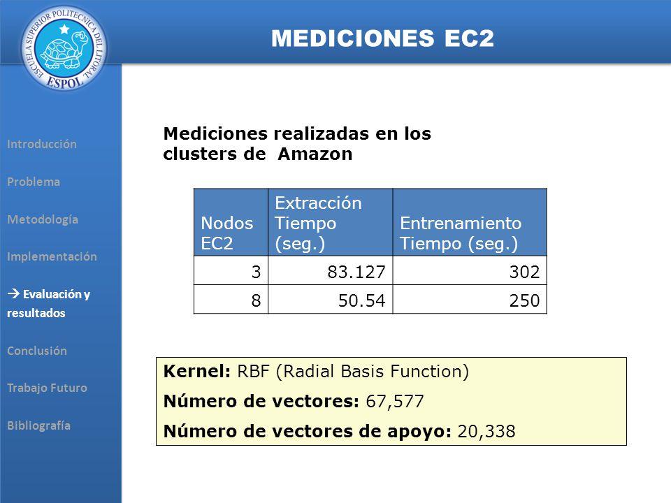 Introducción Problema Metodología Implementación Evaluación y resultados Conclusión Trabajo Futuro Bibliografía Introducción Problema Metodología Implementación Evaluación y resultados Conclusión Trabajo Futuro Bibliografía MEDICIONES EC2 Nodos EC2 Extracción Tiempo (seg.) Entrenamiento Tiempo (seg.) 383.127302 850.54250 Mediciones realizadas en los clusters de Amazon Kernel: RBF (Radial Basis Function) Número de vectores: 67,577 Número de vectores de apoyo: 20,338