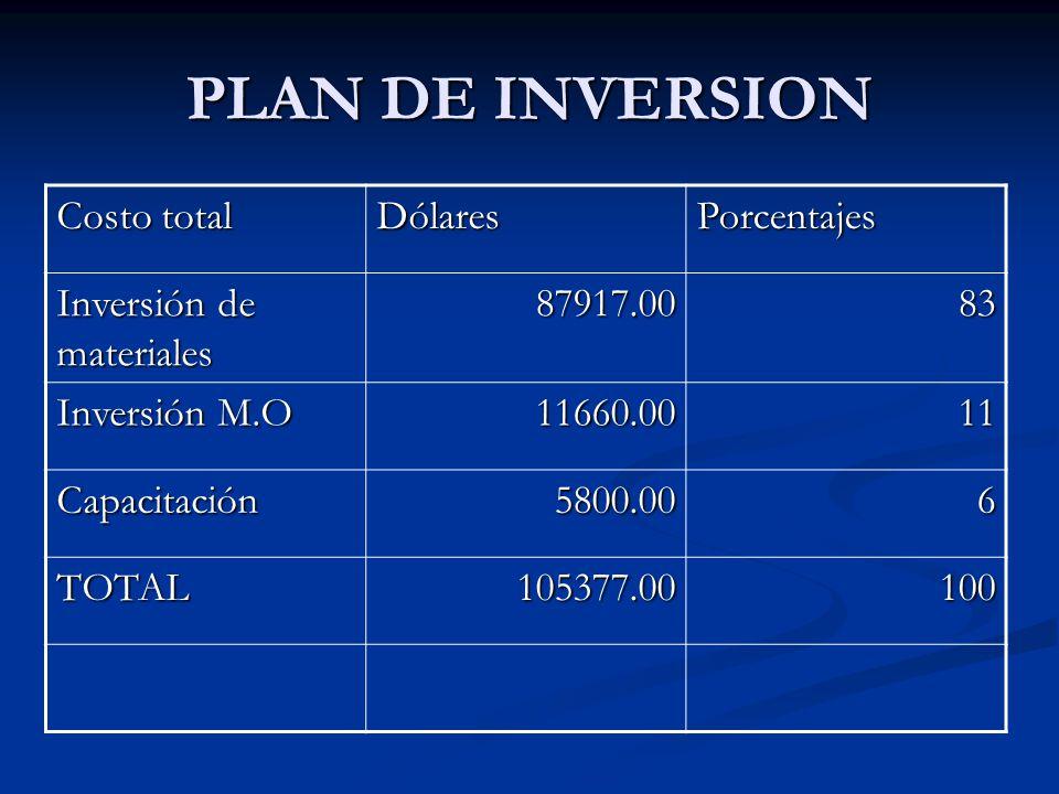 PLAN DE INVERSION Costo total DólaresPorcentajes Inversión de materiales 87917.0083 Inversión M.O 11660.0011 Capacitación5800.006 TOTAL105377.00100