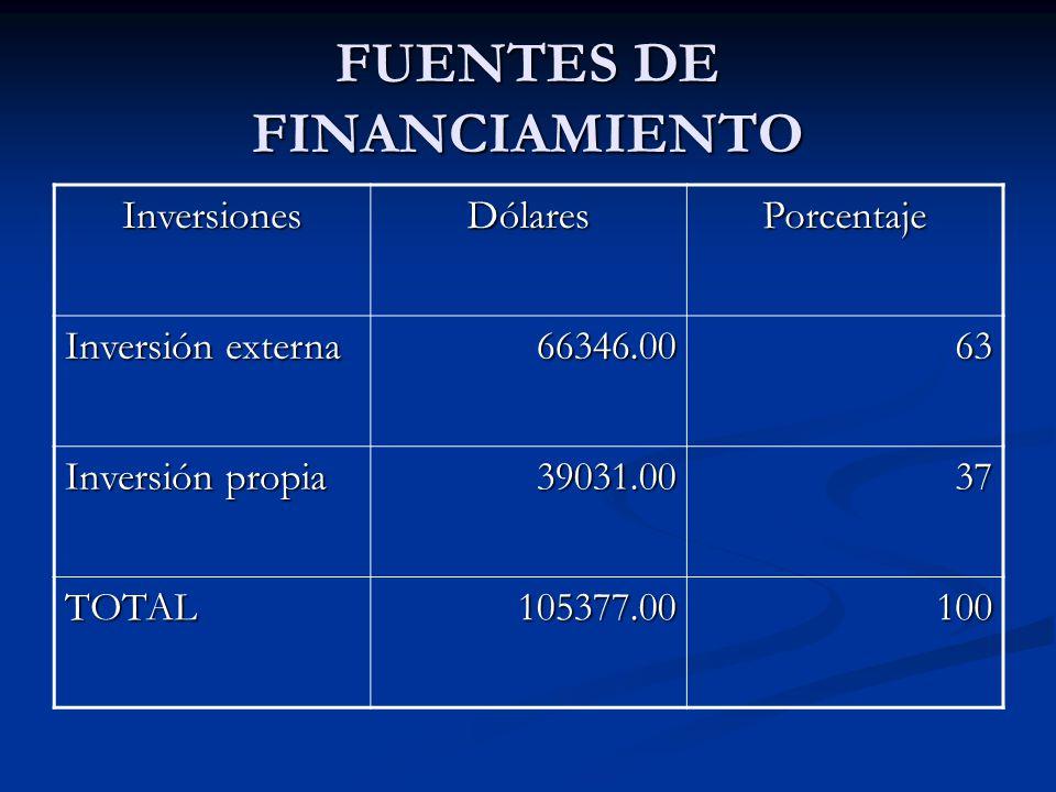FUENTES DE FINANCIAMIENTO InversionesDólaresPorcentaje Inversión externa 66346.0063 Inversión propia 39031.0037 TOTAL105377.00100