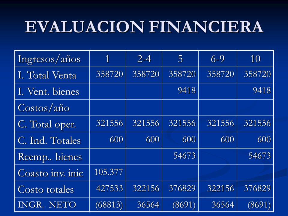 EVALUACION FINANCIERA Ingresos/años12-456-910 I. Total Venta 358720358720358720358720358720 I. Vent. bienes 94189418 Costos/año C. Total oper. 3215563