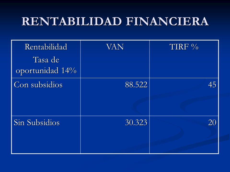 RENTABILIDAD FINANCIERA Rentabilidad Tasa de oportunidad 14% VAN TIRF % Con subsidios 88.52245 Sin Subsidios 30.32320