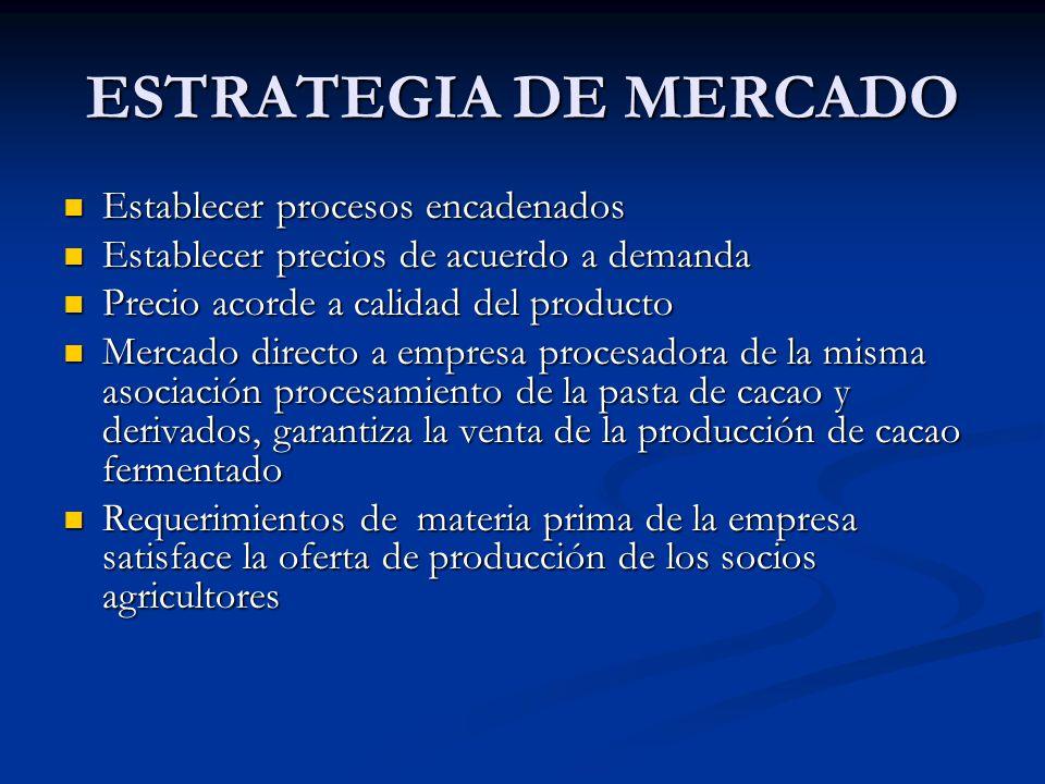 ESTRATEGIA DE MERCADO Establecer procesos encadenados Establecer procesos encadenados Establecer precios de acuerdo a demanda Establecer precios de ac
