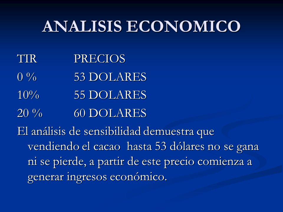 ANALISIS ECONOMICO TIR PRECIOS 0 % 53 DOLARES 10%55 DOLARES 20 %60 DOLARES El análisis de sensibilidad demuestra que vendiendo el cacao hasta 53 dólar