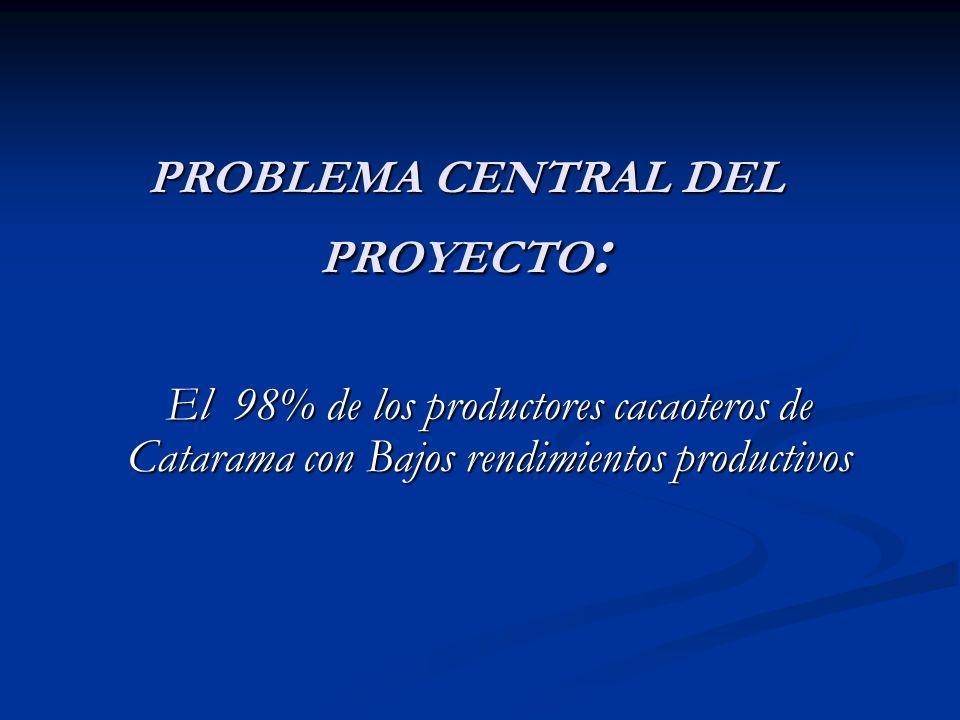 PROBLEMA CENTRAL DEL PROYECTO : El 98% de los productores cacaoteros de Catarama con Bajos rendimientos productivos