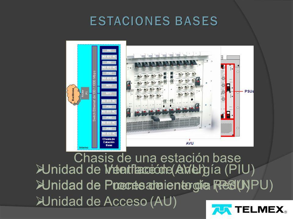 Unidad de Interface de energía (PIU) Unidad de Procesamiento de Red(NPU) Unidad de Fuente de energía (PSU) ESTACIONES BASES Chasis de una estación base Unidad de Ventilación (AVU) Unidad de Acceso (AU)