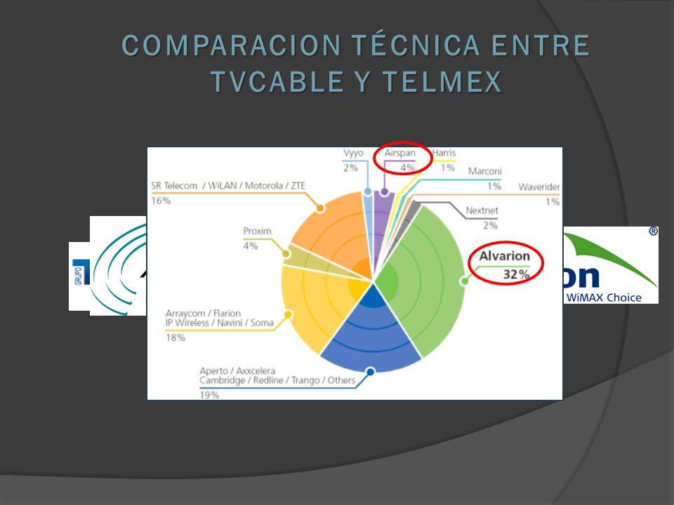 COMPARACION TÉCNICA ENTRE TVCABLE Y TELMEX