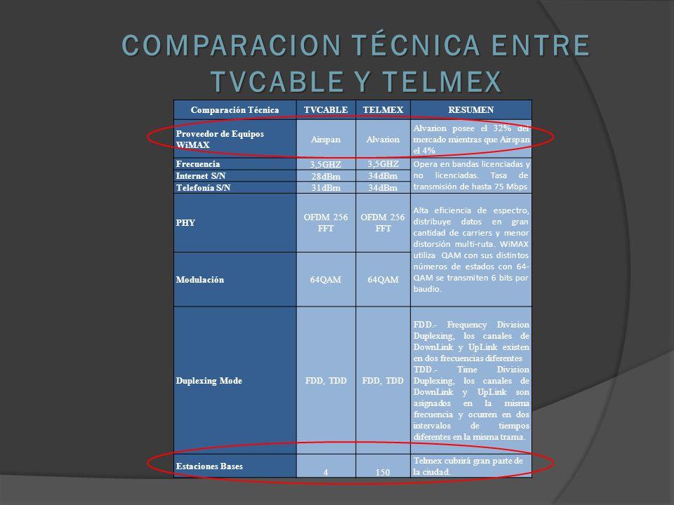 Comparación TécnicaTVCABLETELMEXRESUMEN Proveedor de Equipos WiMAX AirspanAlvarion Alvarion posee el 32% del mercado mientras que Airspan el 4% Frecuencia 3,5GHZ Opera en bandas licenciadas y no licenciadas.