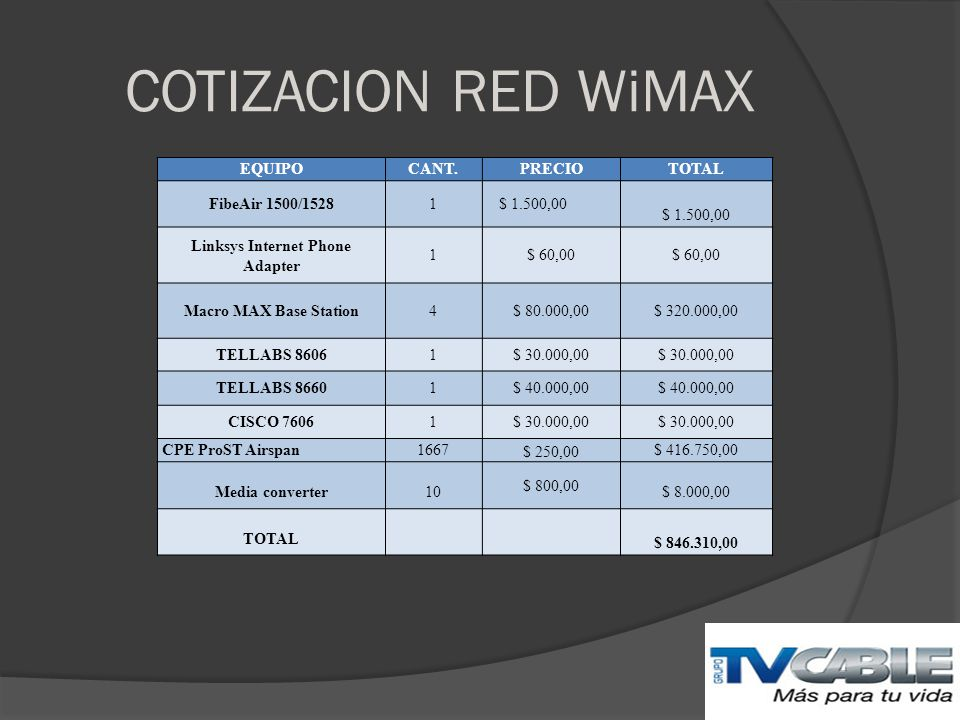 COTIZACION RED WiMAX EQUIPOCANT.PRECIOTOTAL FibeAir 1500/15281 $ 1.500,00 Linksys Internet Phone Adapter 1$ 60,00 Macro MAX Base Station4$ 80.000,00$