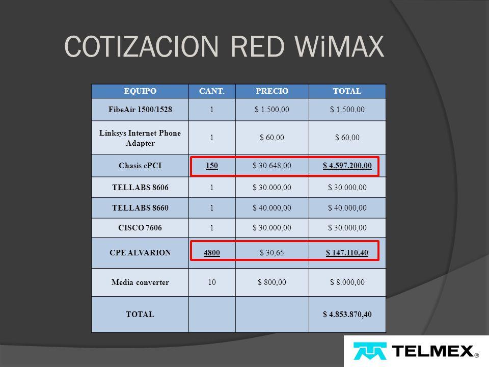 COTIZACION RED WiMAX EQUIPOCANT.PRECIOTOTAL FibeAir 1500/15281$ 1.500,00 Linksys Internet Phone Adapter 1$ 60,00 Chasis cPCI150$ 30.648,00$ 4.597.200,00 TELLABS 86061$ 30.000,00 TELLABS 86601$ 40.000,00 CISCO 76061$ 30.000,00 CPE ALVARION4800$ 30,65$ 147.110,40 Media converter10$ 800,00$ 8.000,00 TOTAL $ 4.853.870,40