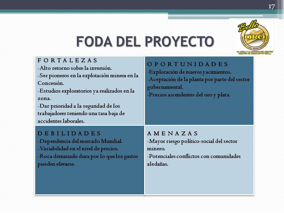 FODA DEL PROYECTO FORTALEZAS -Alto retorno sobre la inversión. -Ser pioneros en la explotación minera en la Concesión. -Estudios exploratorios ya real