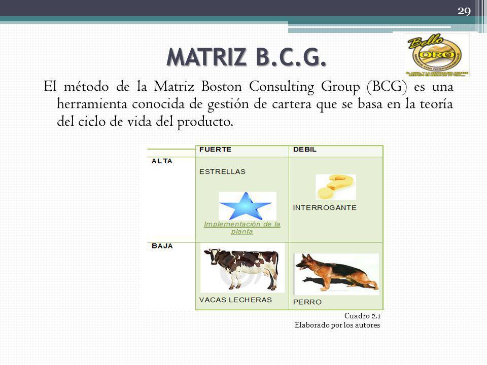 29 Cuadro 2.1 Elaborado por los autores MATRIZ B.C.G. El método de la Matriz Boston Consulting Group (BCG) es una herramienta conocida de gestión de c