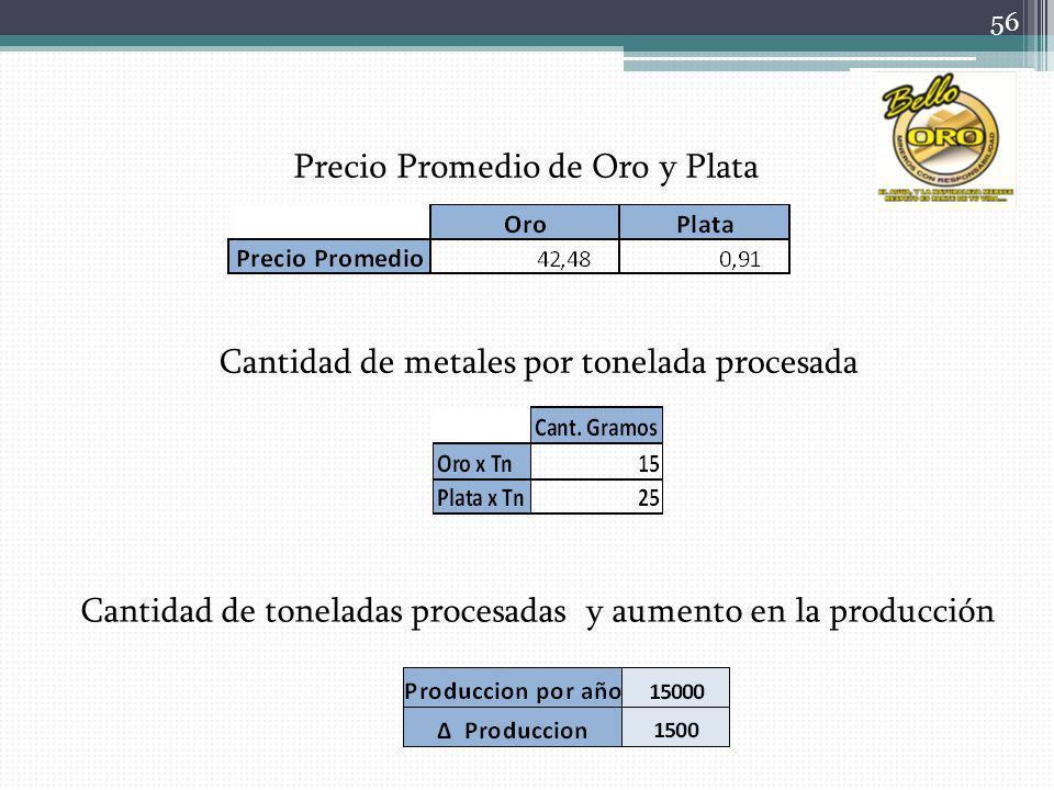 Cantidad de toneladas procesadas y aumento en la producción Cantidad de metales por tonelada procesada Precio Promedio de Oro y Plata 56