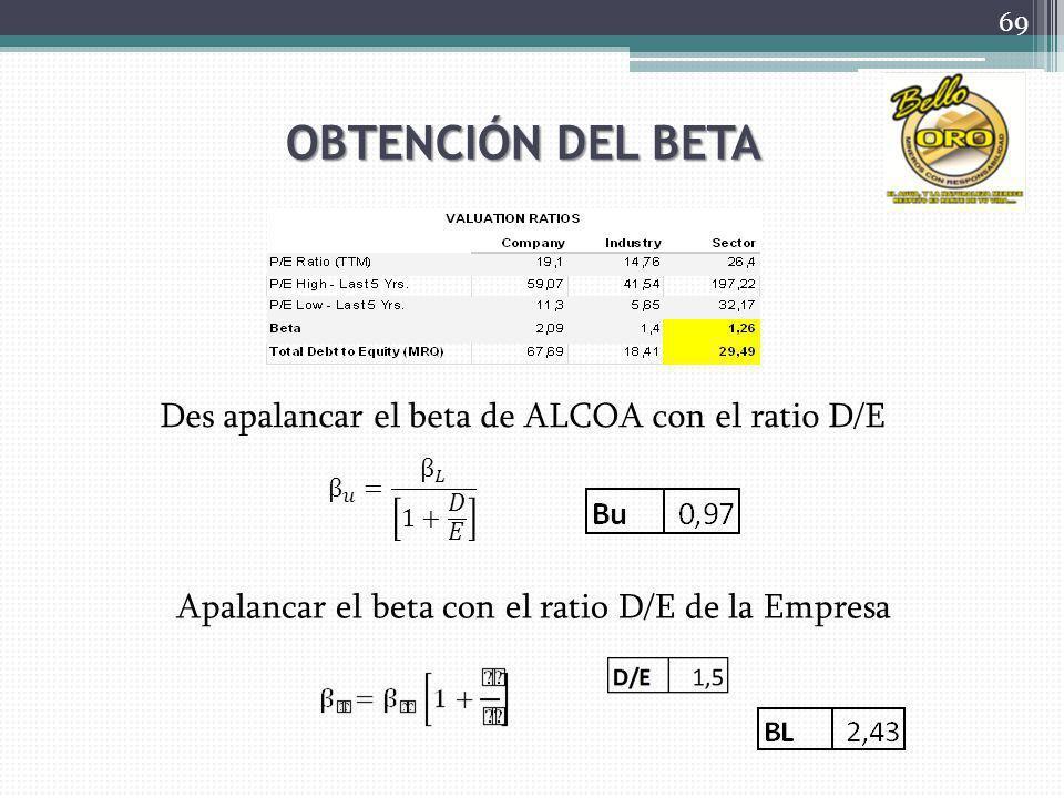 OBTENCIÓN DEL BETA Des apalancar el beta de ALCOA con el ratio D/E Apalancar el beta con el ratio D/E de la Empresa 69