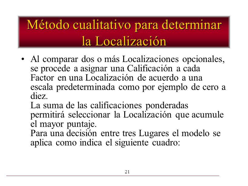 21 Método cualitativo para determinar la Localización Al comparar dos o más Localizaciones opcionales, se procede a asignar una Calificación a cada Fa