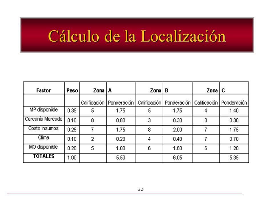 22 Cálculo de la Localización