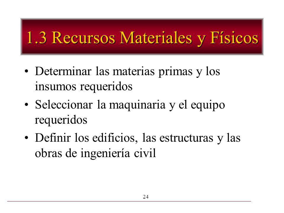 24 1.3 Recursos Materiales y Físicos Determinar las materias primas y los insumos requeridos Seleccionar la maquinaria y el equipo requeridos Definir