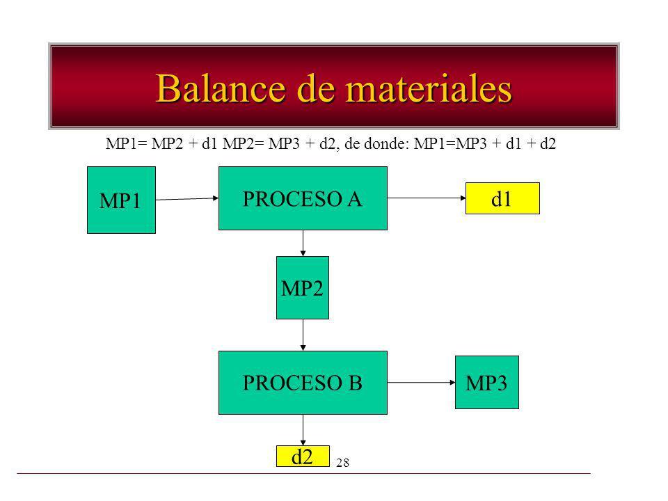 28 Balance de materiales MP1 PROCESO A MP2 PROCESO B MP3 d1 d2 MP1= MP2 + d1 MP2= MP3 + d2, de donde: MP1=MP3 + d1 + d2