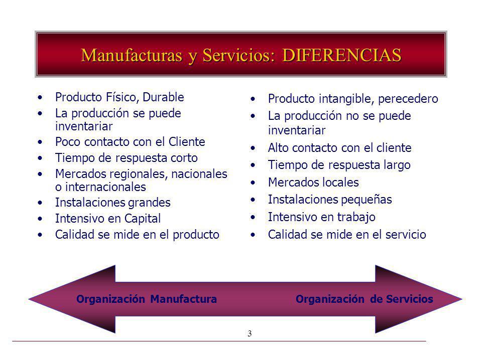 3 Manufacturas y Servicios: DIFERENCIAS Producto Físico, Durable La producción se puede inventariar Poco contacto con el Cliente Tiempo de respuesta c