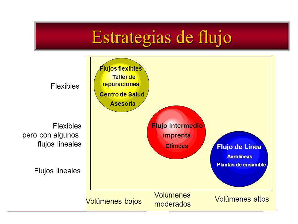 6 Estrategias de flujo Flujos flexibles Taller de reparaciones Centro de Salud Asesoría Flujo Intermedio imprenta Clínicas Volúmenes bajos Volúmenes m