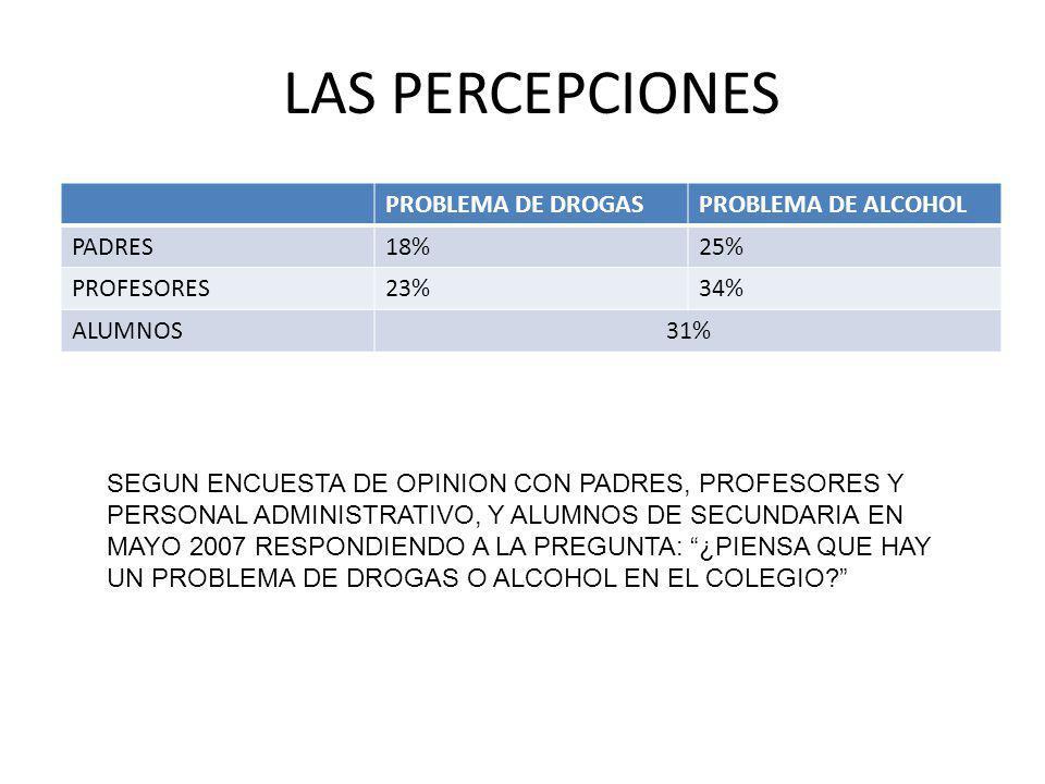 LAS PERCEPCIONES PROBLEMA DE DROGASPROBLEMA DE ALCOHOL PADRES18%25% PROFESORES23%34% ALUMNOS31% SEGUN ENCUESTA DE OPINION CON PADRES, PROFESORES Y PERSONAL ADMINISTRATIVO, Y ALUMNOS DE SECUNDARIA EN MAYO 2007 RESPONDIENDO A LA PREGUNTA: ¿PIENSA QUE HAY UN PROBLEMA DE DROGAS O ALCOHOL EN EL COLEGIO