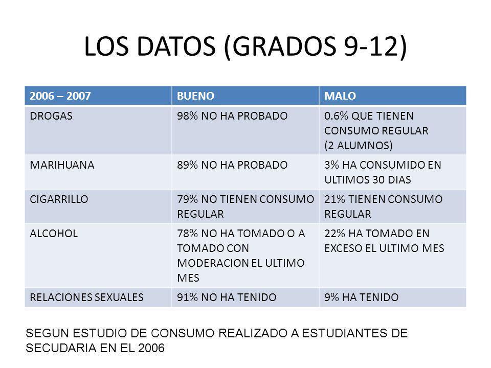 LOS DATOS (GRADOS 9-12) 2006 – 2007BUENOMALO DROGAS98% NO HA PROBADO0.6% QUE TIENEN CONSUMO REGULAR (2 ALUMNOS) MARIHUANA89% NO HA PROBADO3% HA CONSUMIDO EN ULTIMOS 30 DIAS CIGARRILLO79% NO TIENEN CONSUMO REGULAR 21% TIENEN CONSUMO REGULAR ALCOHOL78% NO HA TOMADO O A TOMADO CON MODERACION EL ULTIMO MES 22% HA TOMADO EN EXCESO EL ULTIMO MES RELACIONES SEXUALES91% NO HA TENIDO9% HA TENIDO SEGUN ESTUDIO DE CONSUMO REALIZADO A ESTUDIANTES DE SECUDARIA EN EL 2006