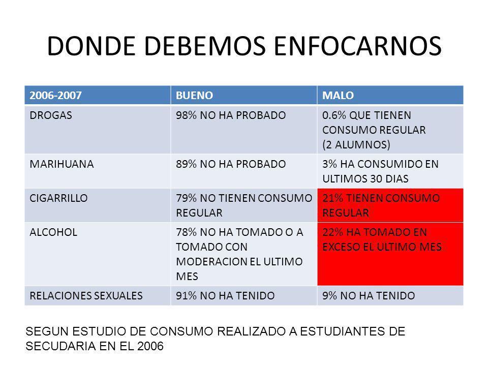 DONDE DEBEMOS ENFOCARNOS 2006-2007BUENOMALO DROGAS98% NO HA PROBADO0.6% QUE TIENEN CONSUMO REGULAR (2 ALUMNOS) MARIHUANA89% NO HA PROBADO3% HA CONSUMIDO EN ULTIMOS 30 DIAS CIGARRILLO79% NO TIENEN CONSUMO REGULAR 21% TIENEN CONSUMO REGULAR ALCOHOL78% NO HA TOMADO O A TOMADO CON MODERACION EL ULTIMO MES 22% HA TOMADO EN EXCESO EL ULTIMO MES RELACIONES SEXUALES91% NO HA TENIDO9% NO HA TENIDO SEGUN ESTUDIO DE CONSUMO REALIZADO A ESTUDIANTES DE SECUDARIA EN EL 2006