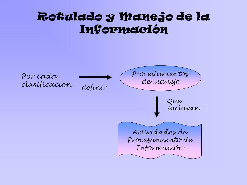 Rotulado y Manejo de la Información Por cada clasificación definir Procedimientos de manejo Que incluyan Actividades de Procesamiento de Información