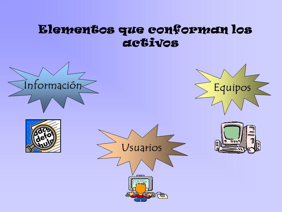 Elementos que conforman los activos Información Equipos Usuarios