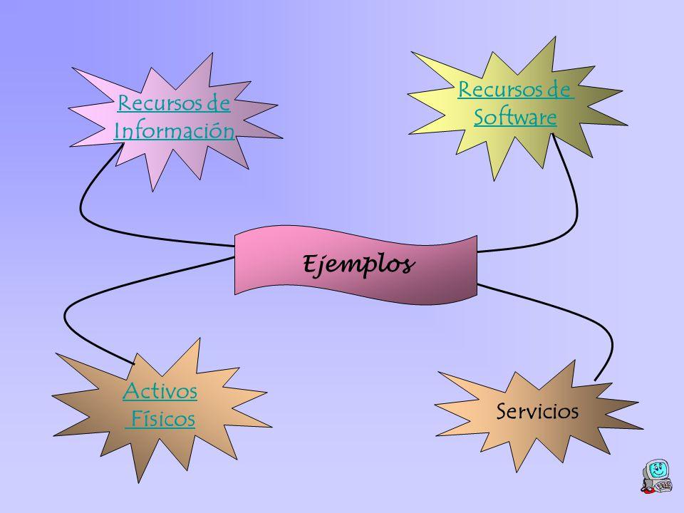 Recursos de Información Recursos de Software Activos Físicos Servicios Ejemplos