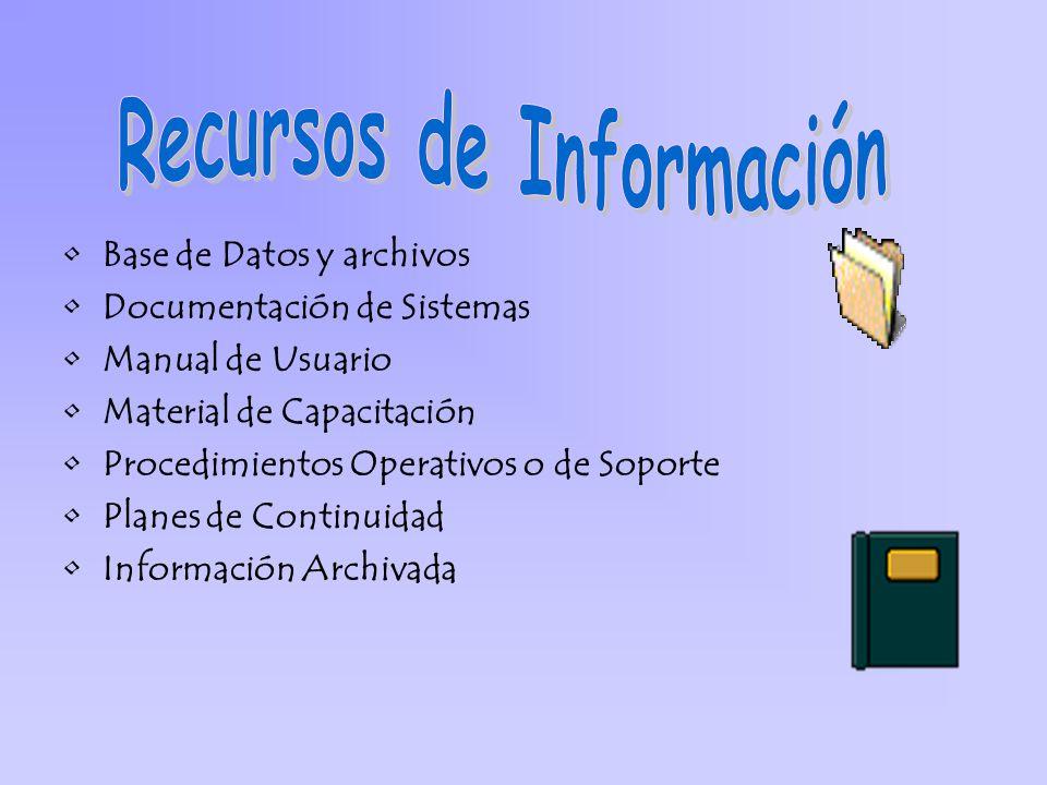 Base de Datos y archivos Documentación de Sistemas Manual de Usuario Material de Capacitación Procedimientos Operativos o de Soporte Planes de Continu