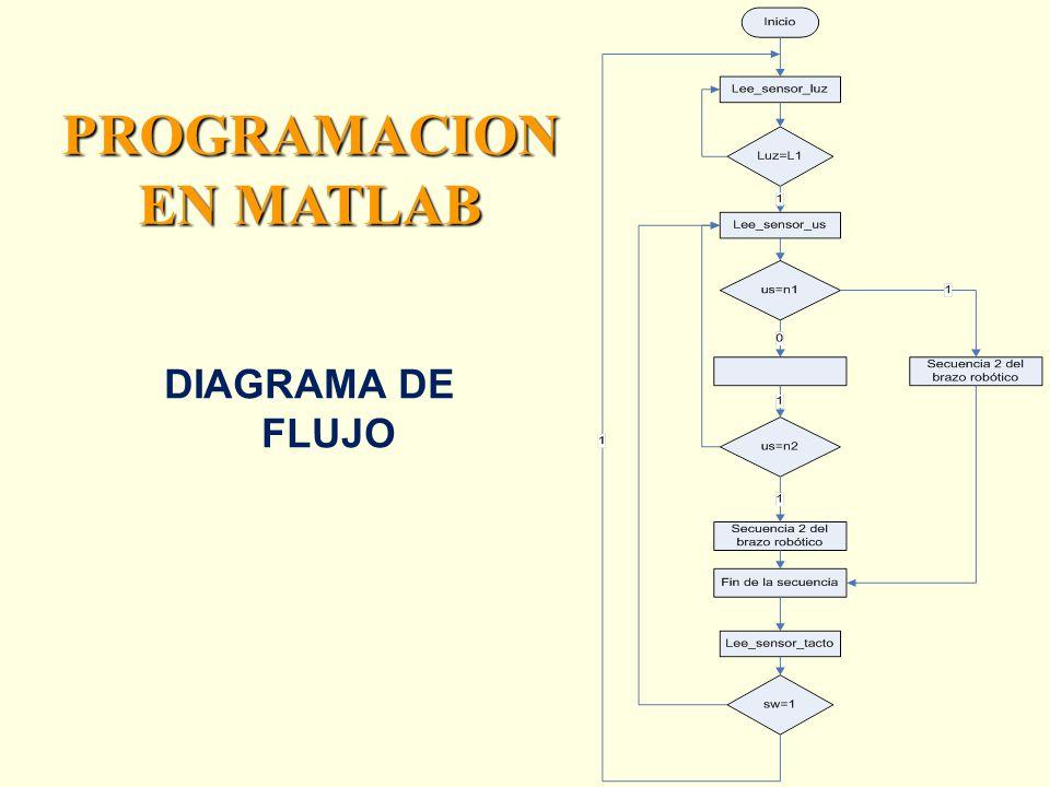 PROGRAMACION EN MATLAB DIAGRAMA DE FLUJO