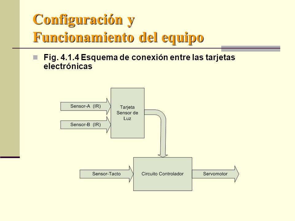 Configuración y Funcionamiento del equipo Fig.