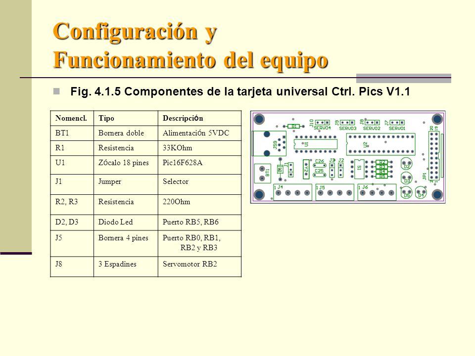 Configuración y Funcionamiento del equipo Fig.4.1.5 Componentes de la tarjeta universal Ctrl.