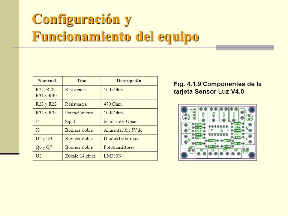 Configuración y Funcionamiento del equipo Nomencl.Tipo Descripci ó n R27, R28, R31 y R30 Resistencia10 KOhm R23 y R22Resistencia470 Ohm R34 y R35 Potenci ó metro 10 KOhm J4Sip-4Salidas del Opam J3Bornera doble Alimentaci ó n 5Vdc D2 y D3Bornera dobleDiodos Infrarrojos Q6 y Q7Bornera dobleFototransistores U2 Z ó calo 14 pines LM339N Fig.