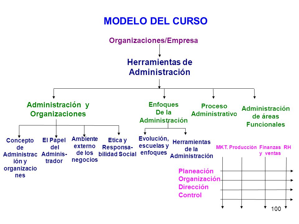 100 Organizaciones/Empresa Herramientas de Administración Administración y Organizaciones Enfoques De la Administración Proceso Administrativo Adminis